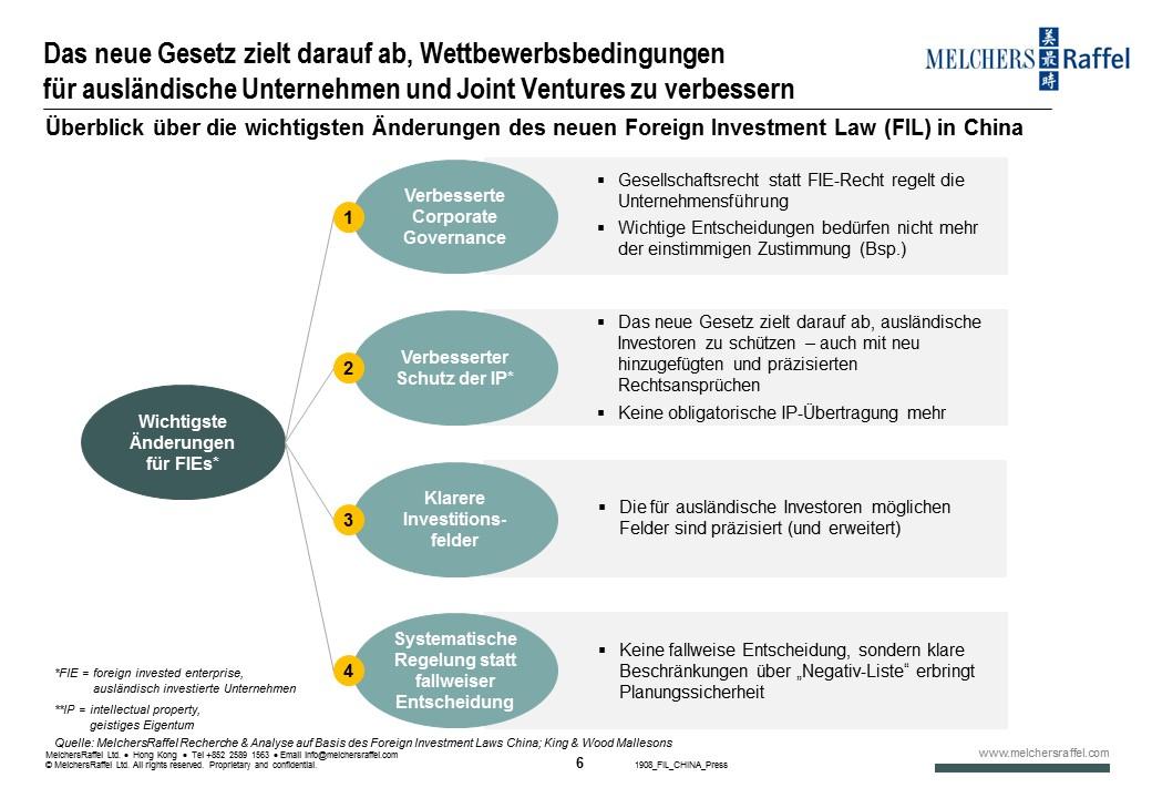 Überblick über die wichtigsten Änderungen des neuen Gesetzes Foreign Investment Law (FIL) in China