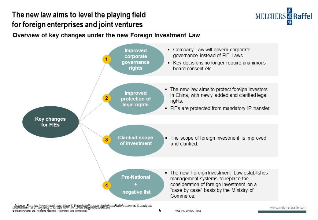 Overview of key changes under the new Foreign Investment Law